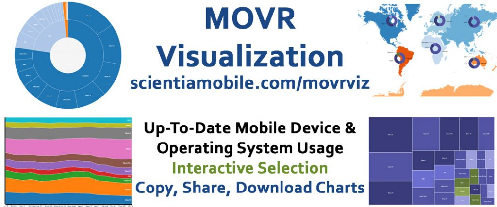 MOVR-Vizualization Mobile Device Usage