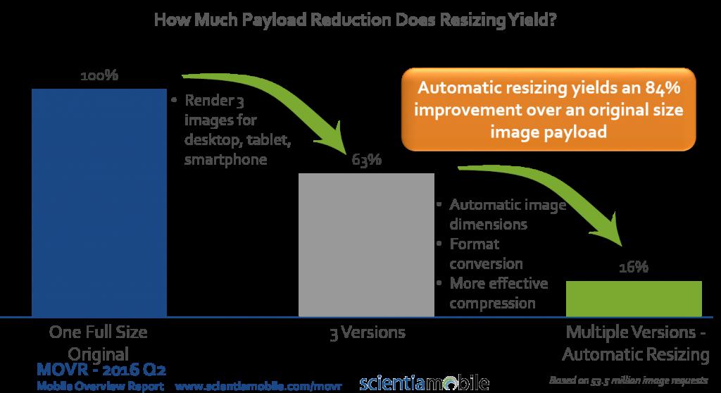 RWD Image Payload Savings with ImageEngine