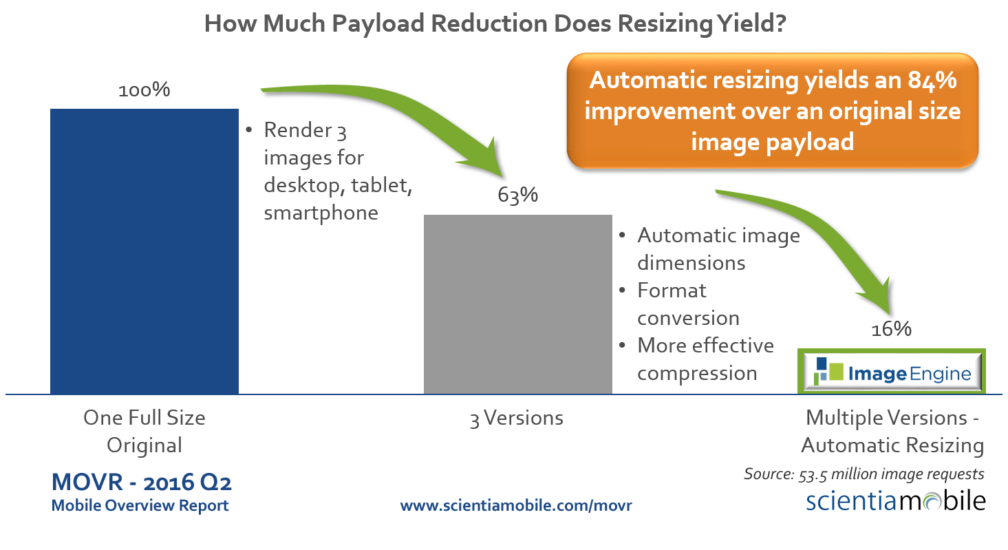 Blog-Payload-Savings-Automaticv3