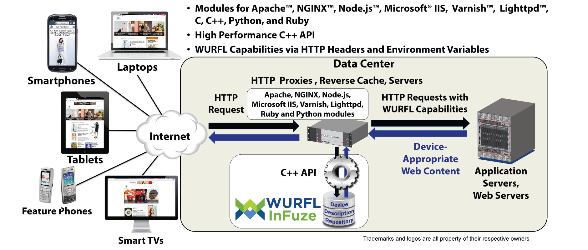 WURL InFuze High-Performance Device Detection - ScientiaMobile