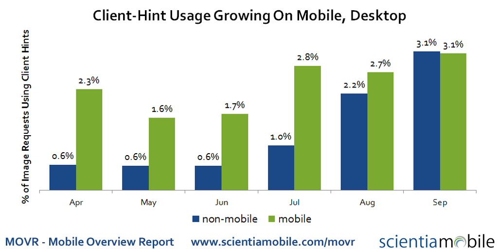 Client Hints Growth on Mobile, Desktop