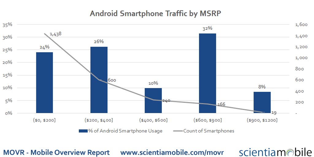 Android Traffic by Price