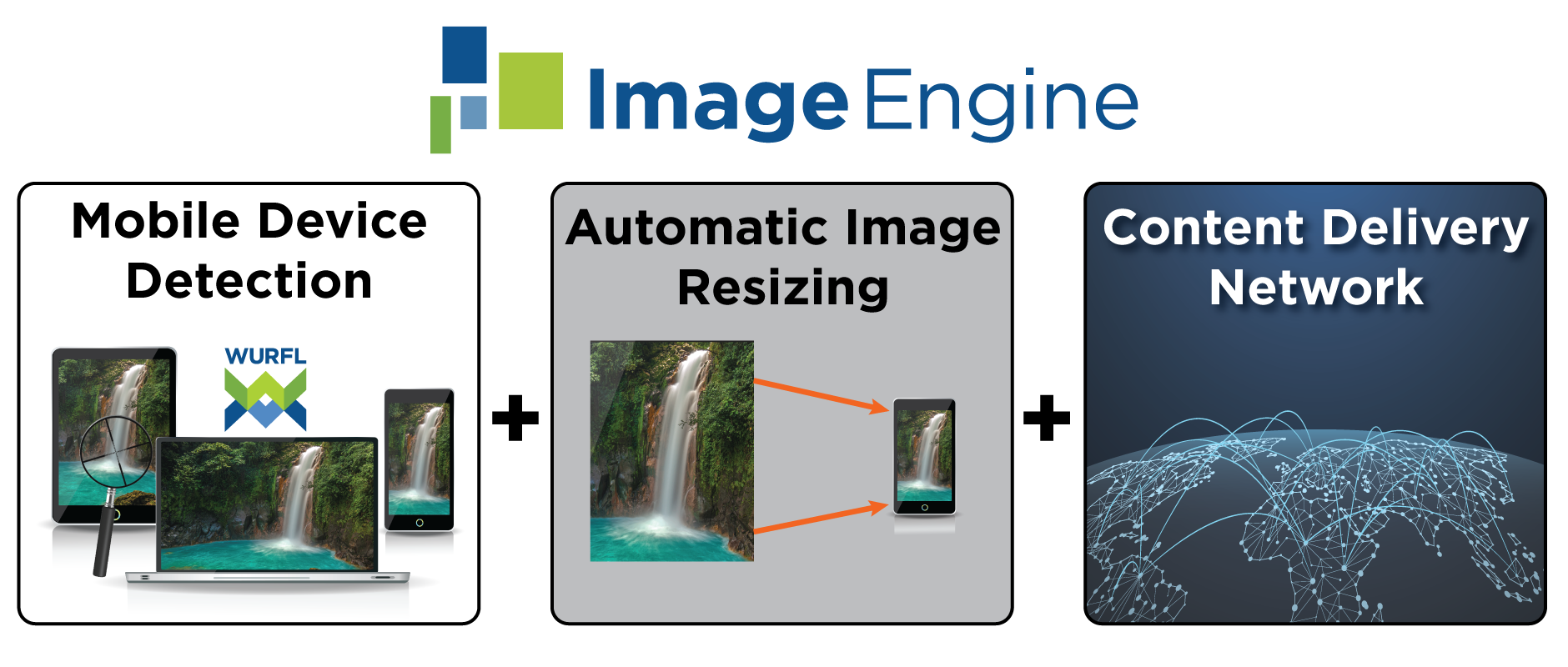ImageEngine combines device detection + image resizing + CDN