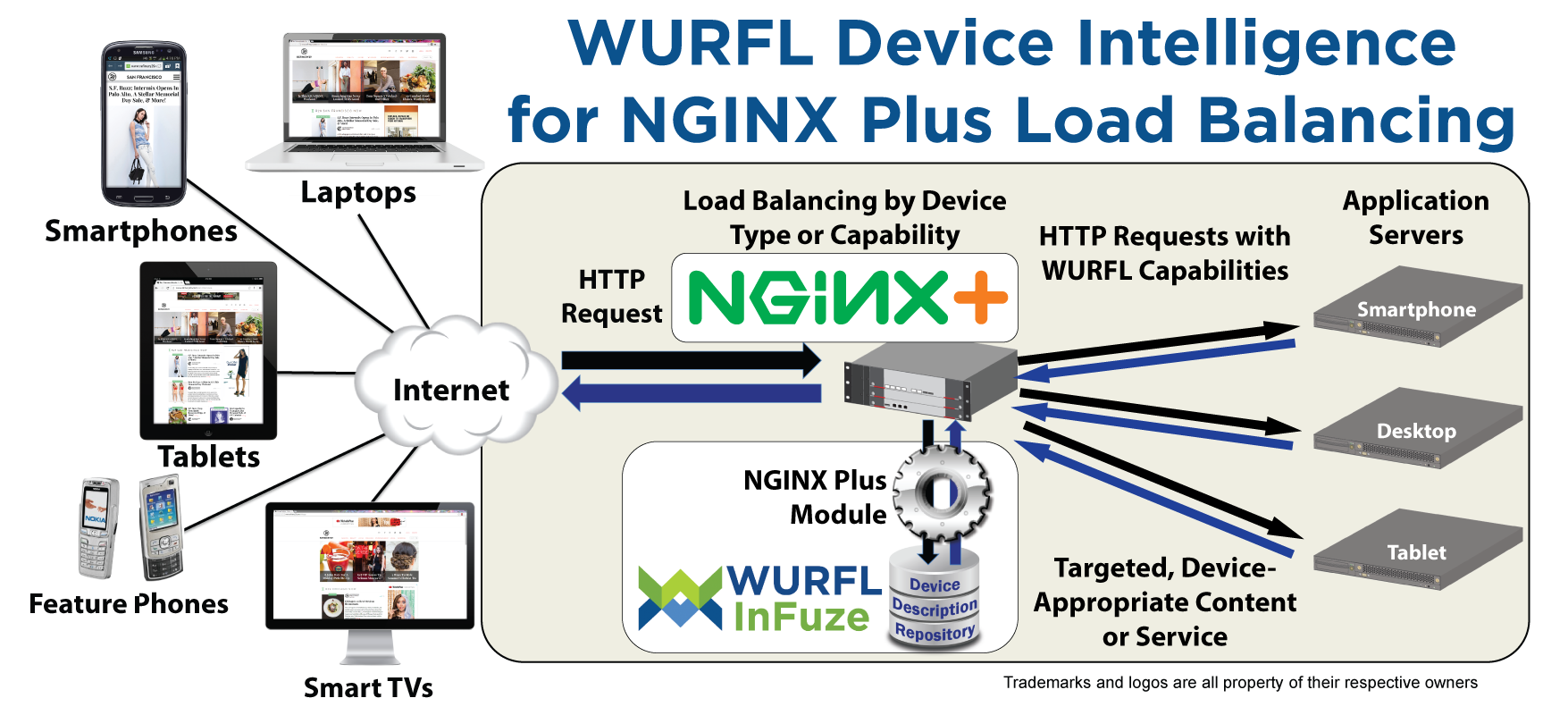 Load Balance with NGINX with WURFL InFuze