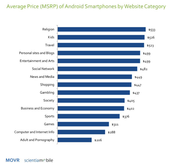 average price of smartphone by website category