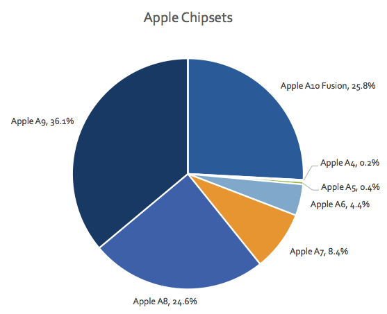 Most used chipsets for Apple as of July 2017