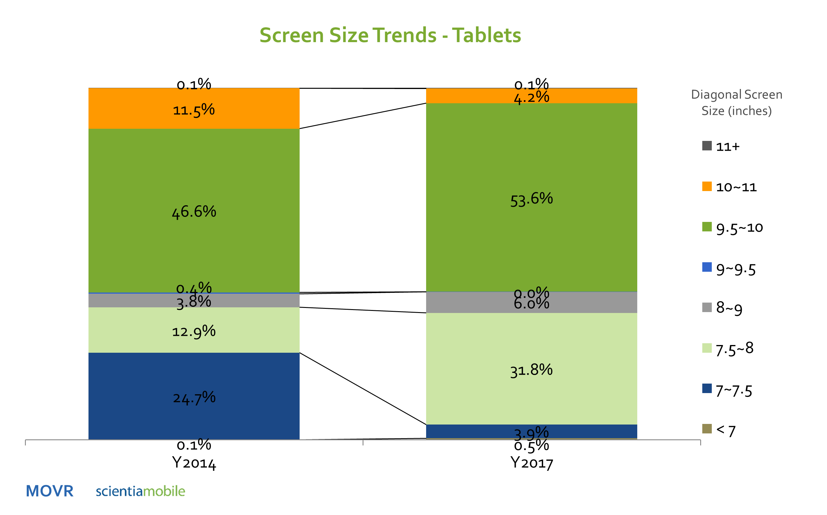 Tablet screen size trend scientiamobile for Table th size
