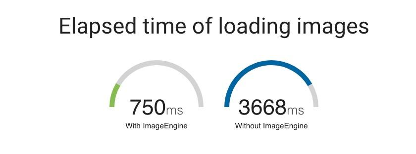 Elapsed-Time-of-Loading-Images