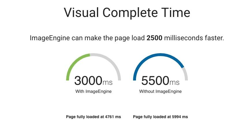 ImageEngine solves slow loading images, reduces page load time