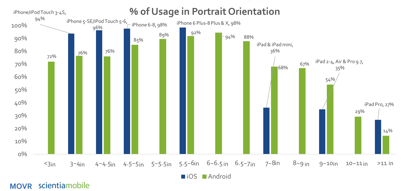 Smartphone and Tablet Portrait Orientation Usage 2017 Q3