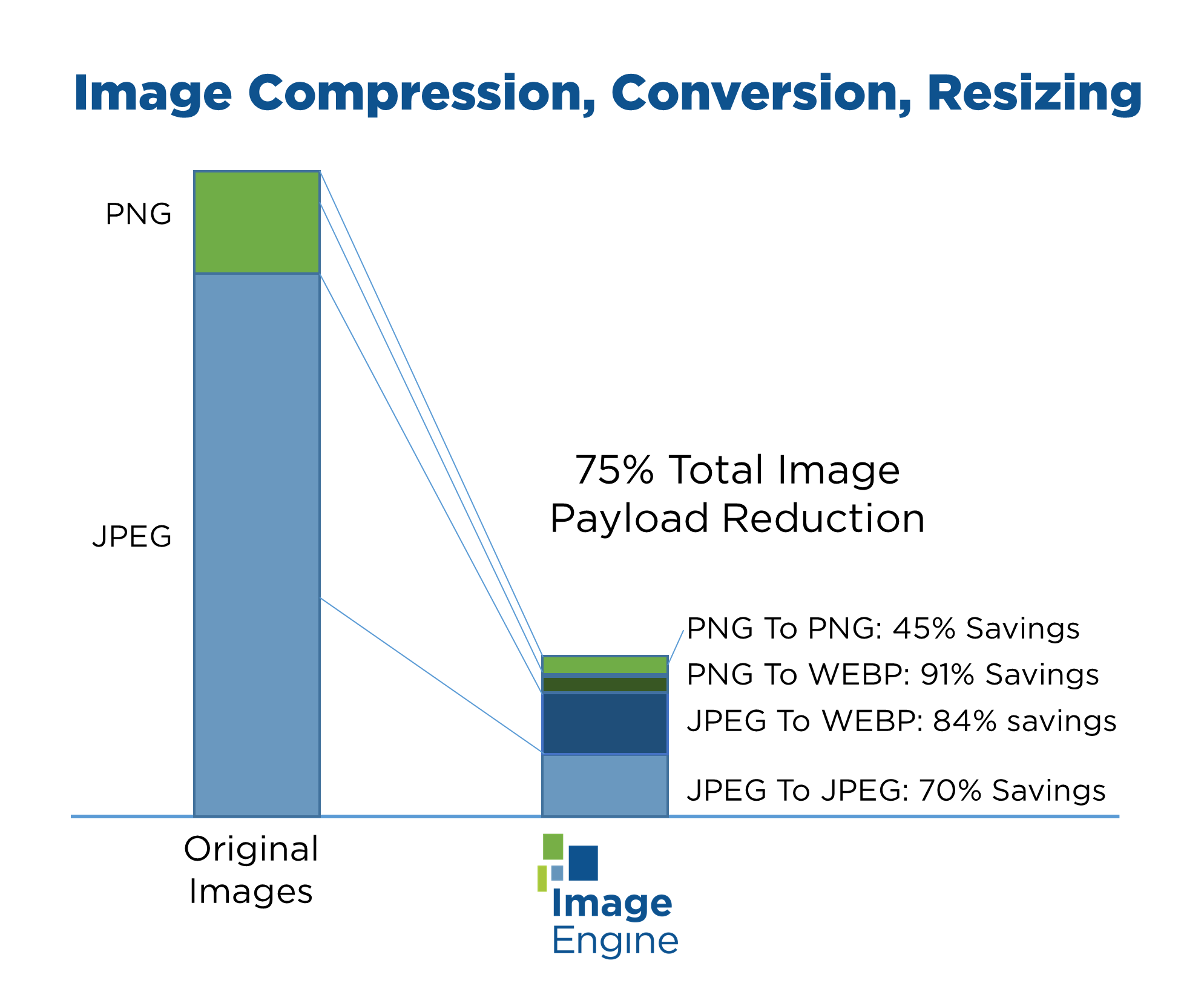 ImageEngine file conversion savings for Voonik