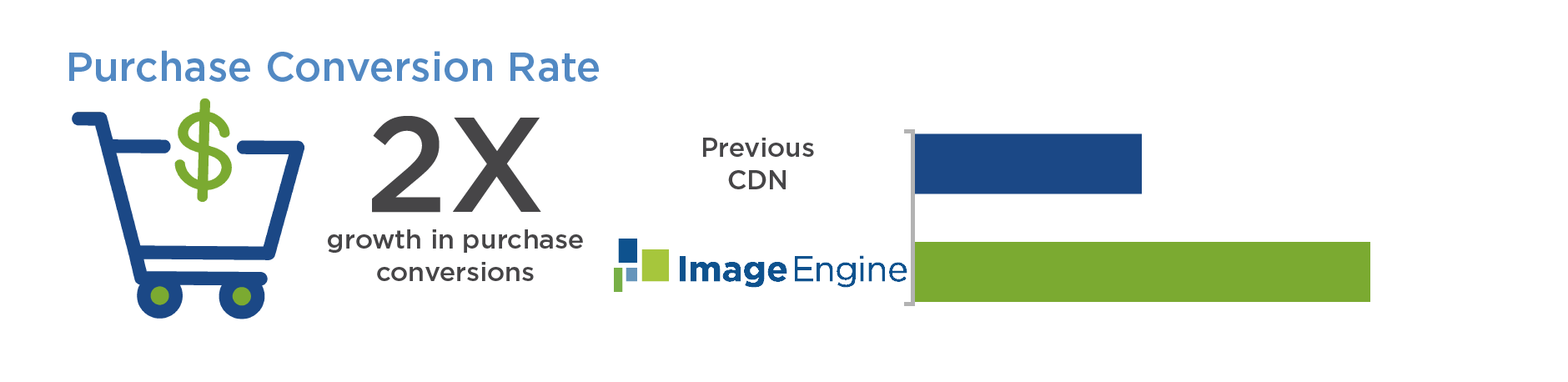 Furnspace Increase in Purchase Conversion Rate from ImageEngine Image CDN