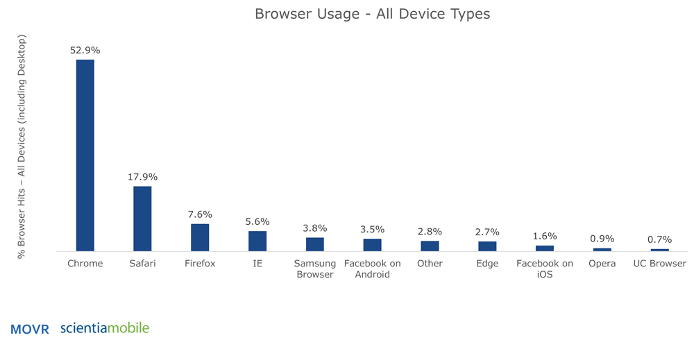 Browser Market Share 2018 Q1