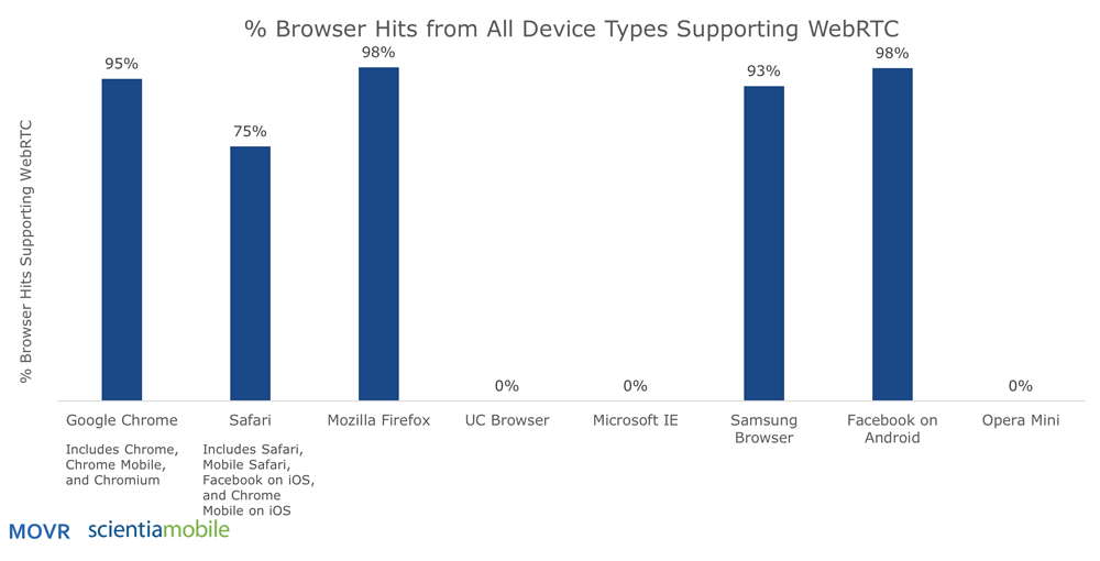 WebRTC Support in Browsers