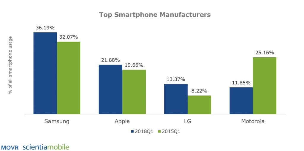 Brazil, smartphone, manufacturer, Apple, Samsung, LG, Motorola, 2018