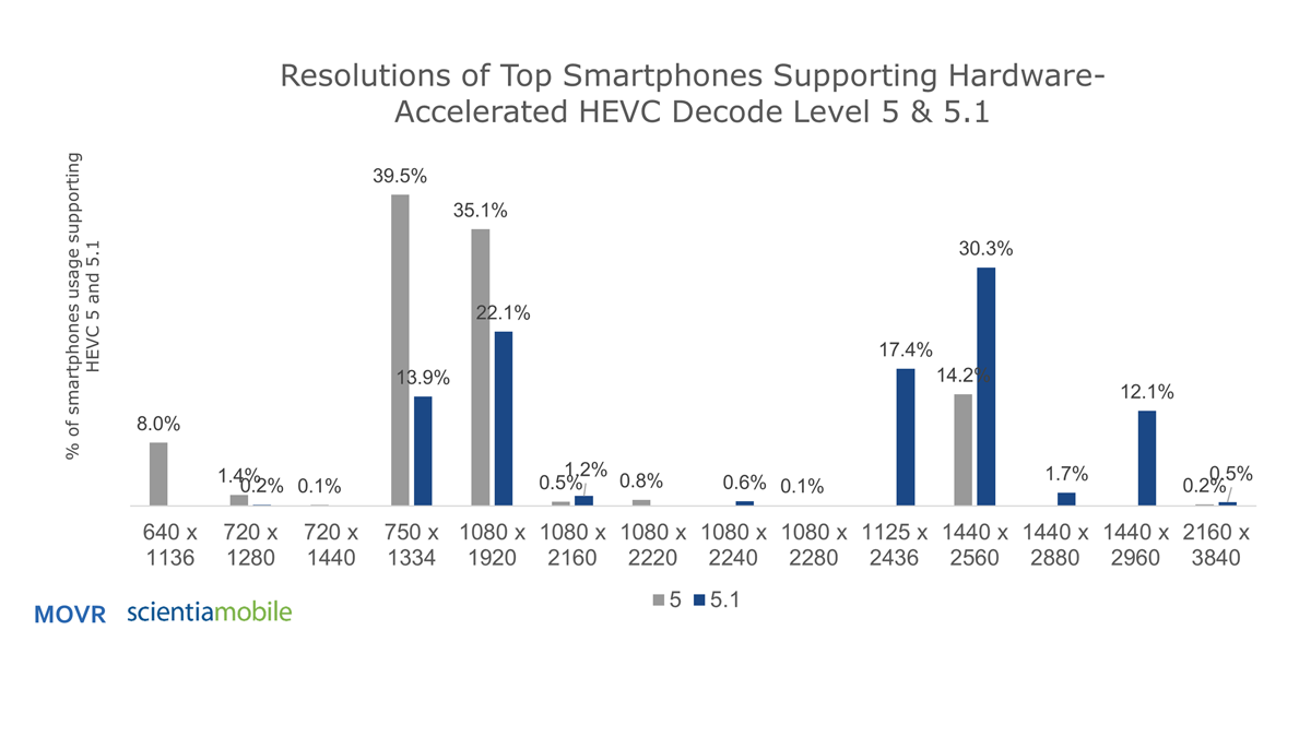 Growing Support of HEVC or H 265 Video on Mobile Devices