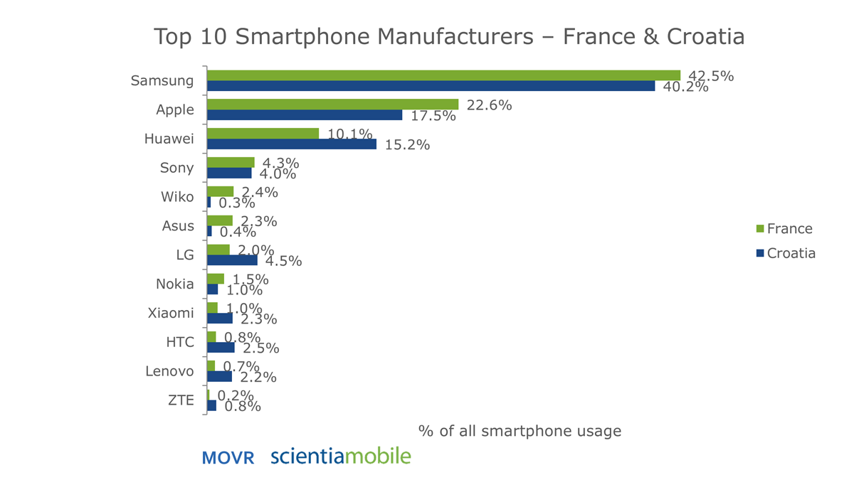 France and Croatia Mobile Device Trends in 2018 Q2 | ScientiaMobile