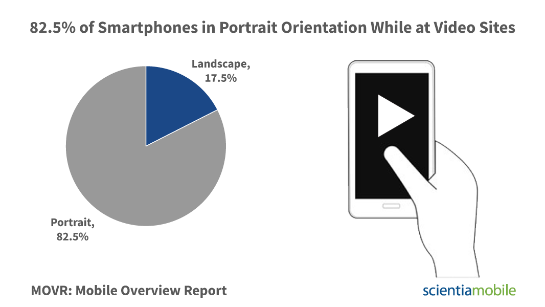 How Do Mobile Video Viewers Hold Their Phone Scientiamobile